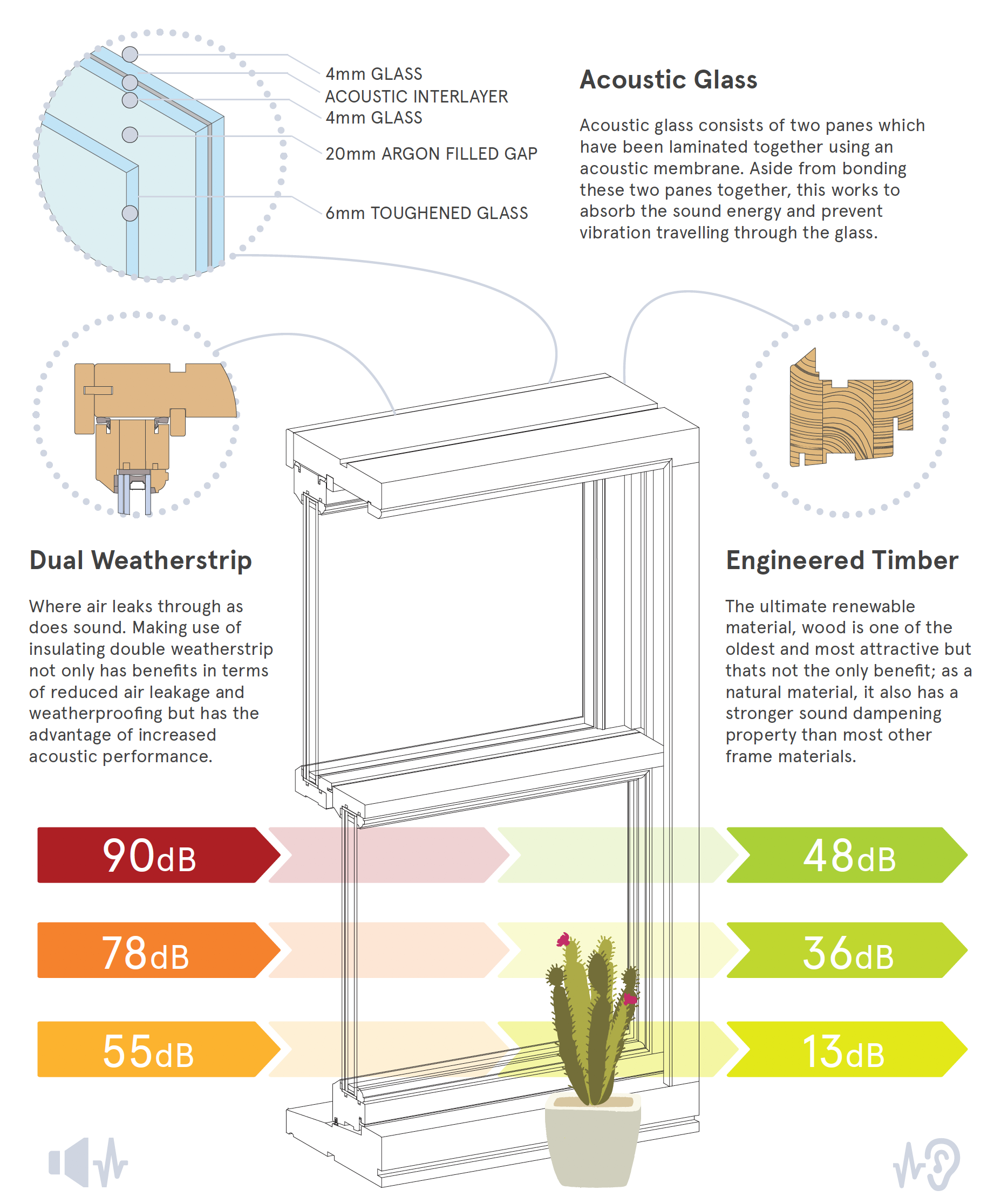 Timber noise reduction windows